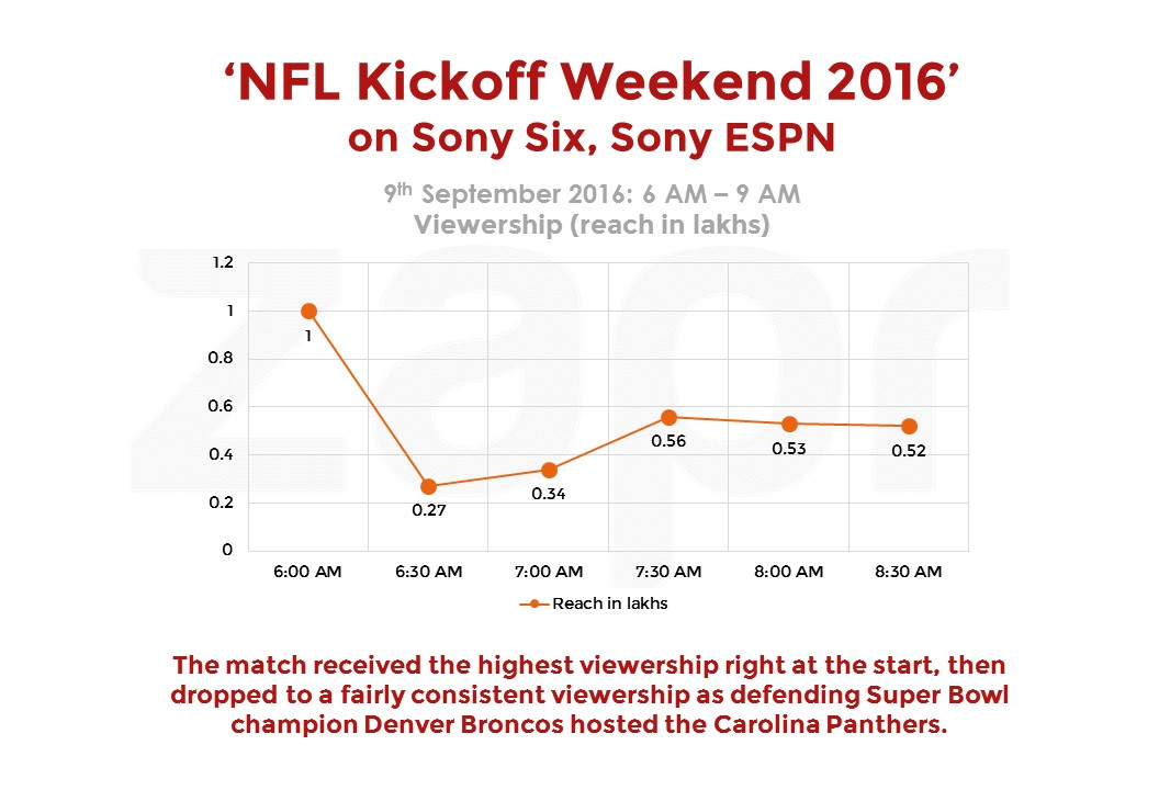 7 lakh Indian viewers watch American football