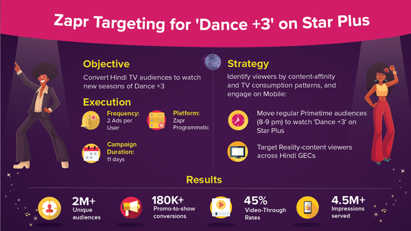zapr-targeting-Star-India-TV-to-Mobile