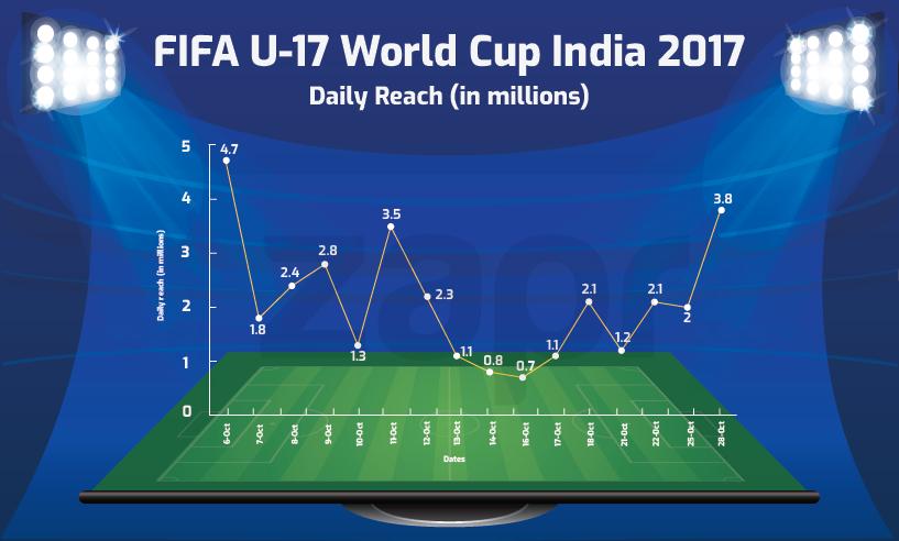 FIFA U-17 India TV analytics by Zapr