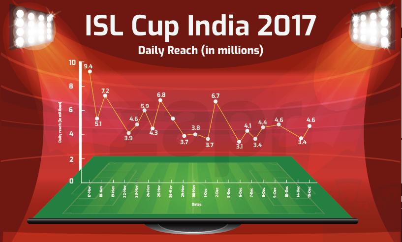 ISL India TV analytics by Zapr