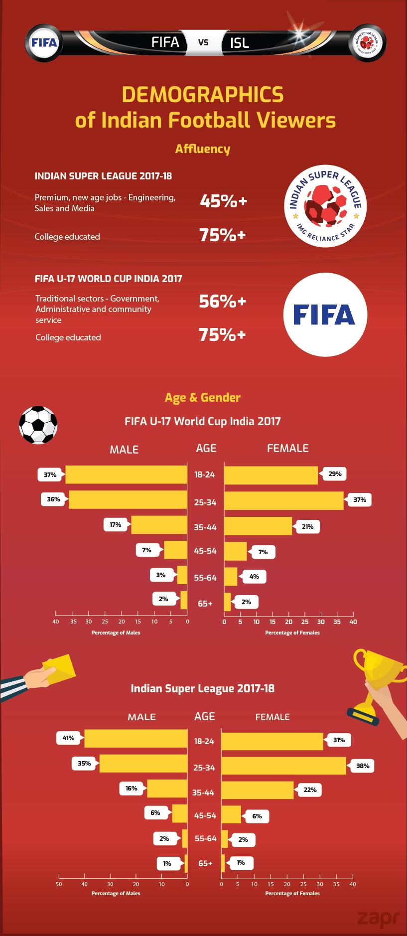 FIFA U-17, ISL TV viewership demography, affluency