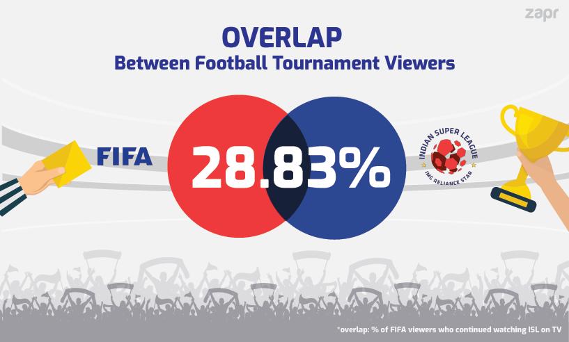 FIFA U-17 and ISL Football fans in India