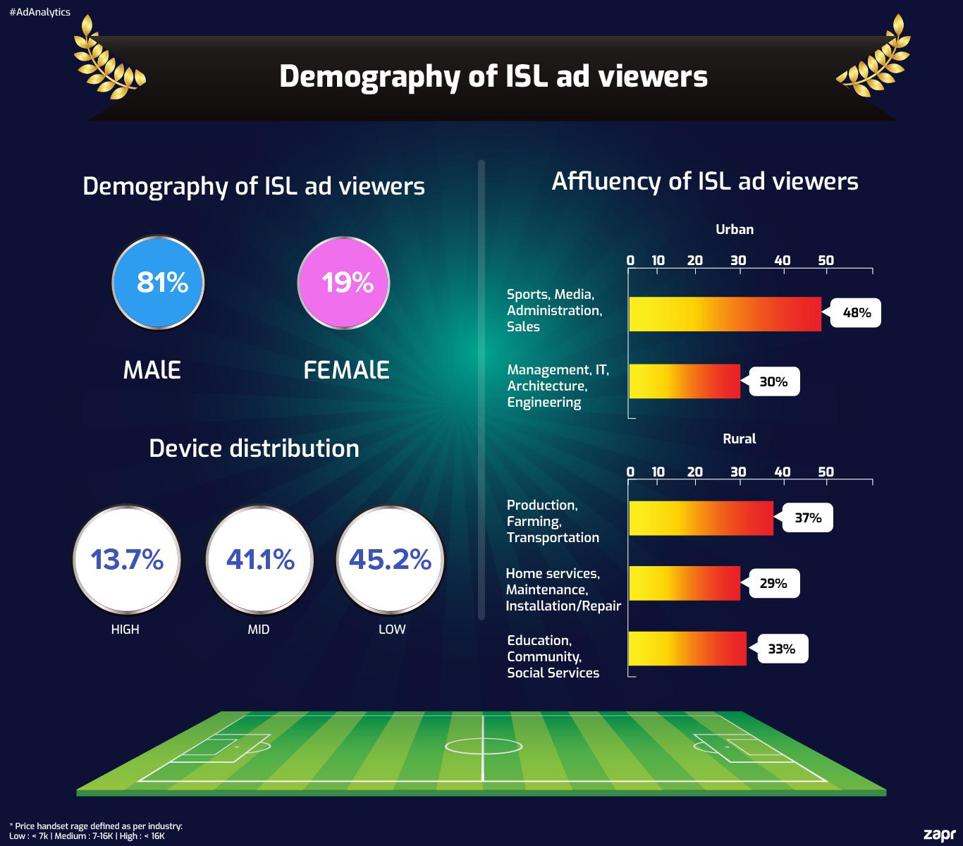 ISL football India demography