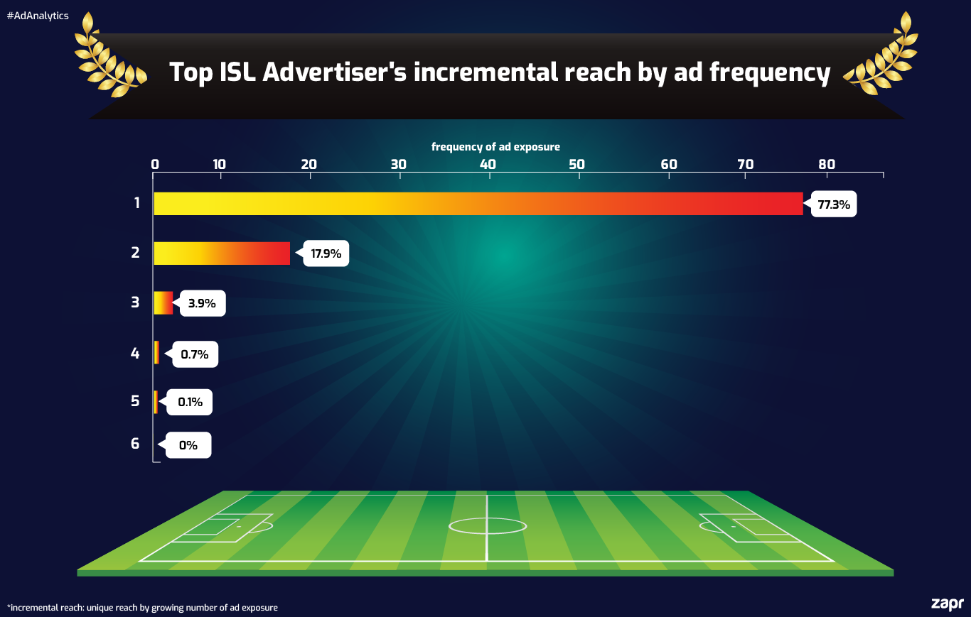 ISL advertiser incremental reach ad reach