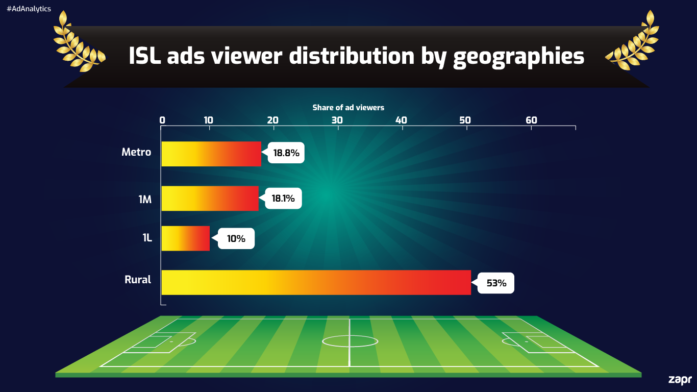 ISL geographic distribution TV India