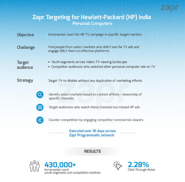 Incremental reach Hewlett-Packard India TV to Mobile