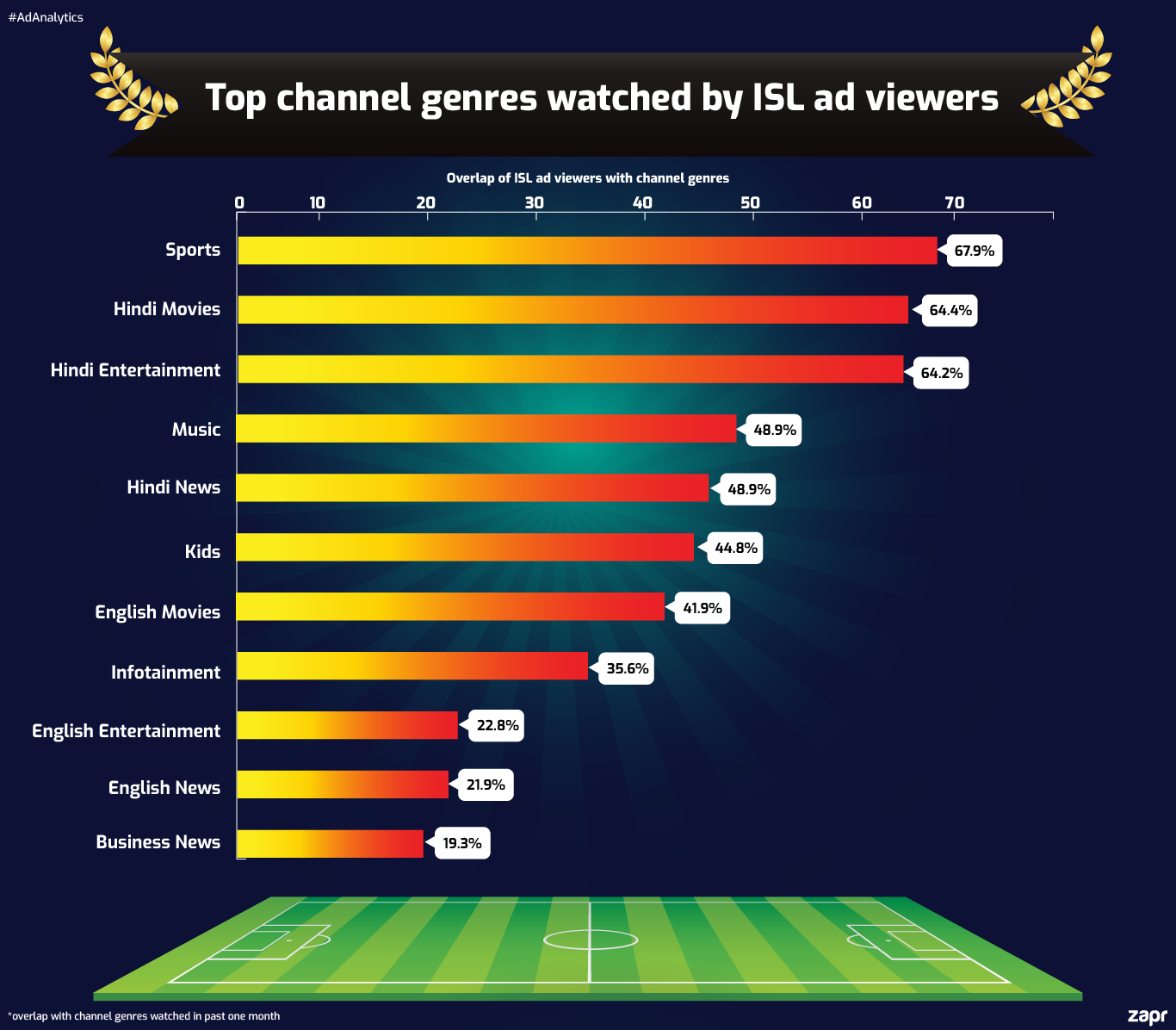 ISL football viewers channel genres content affinity
