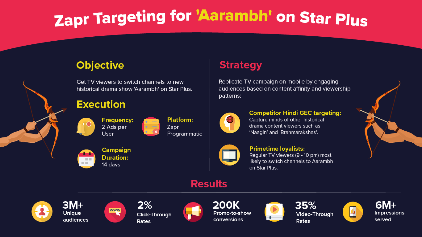 Zapr TV-to-Mobile targeting for Star India - Aarambh