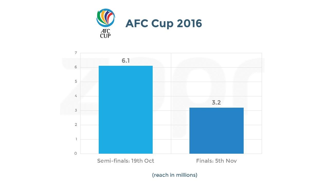 AFC-final&semis-15112016.jpg
