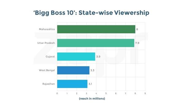 BiggBoss-States.jpg