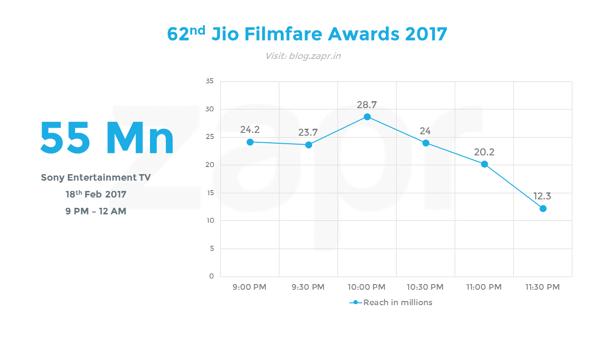 Filmfare 2017 - half hourly.png