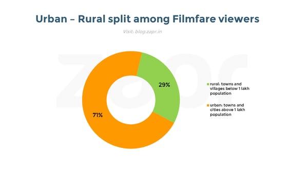 Filmfare 2017 - urbanrural.png