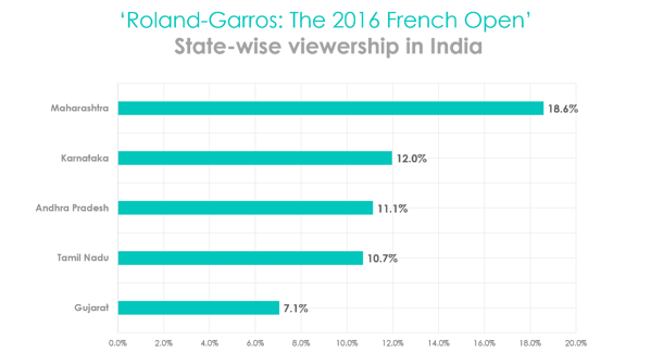 FrenchOpen-stateviewership-08062016.png