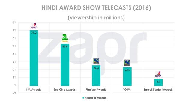 IIFA Awards: 71 Mn viewers | Massive viewership overlaps
