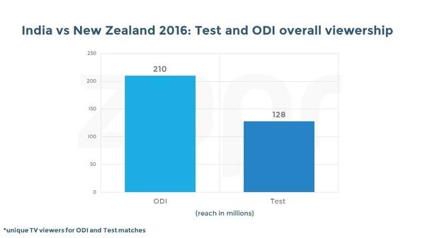 India vs NZ-ODI&Test-04112016.jpg
