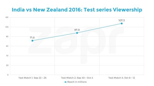India vs NZ - test matches.jpg