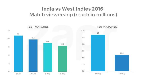 india vs west indies two charts.jpg