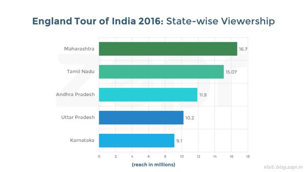 IndiavsEngland-topstates.png