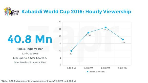 KabaddiWC-hourly-27102016.jpg
