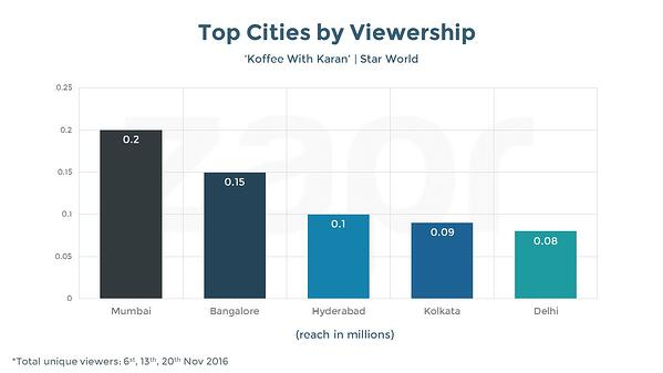 Over a cup of Koffee: Celeb Talk Show becomes No 1 viewed Primetime