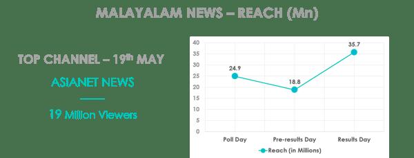 malayalam_news_election2016