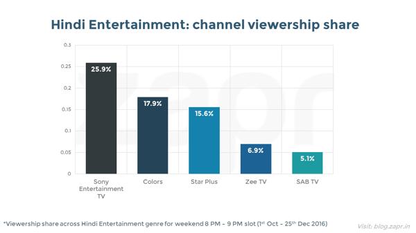 MasterChef India - channel genre share.png
