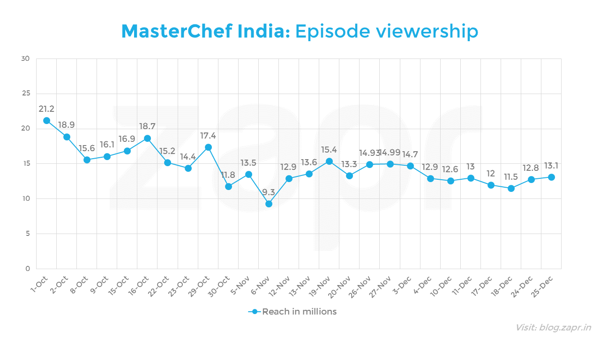 MasterChef India - episode viewership.png