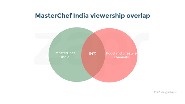 MasterChef India - food & lifestyle.png