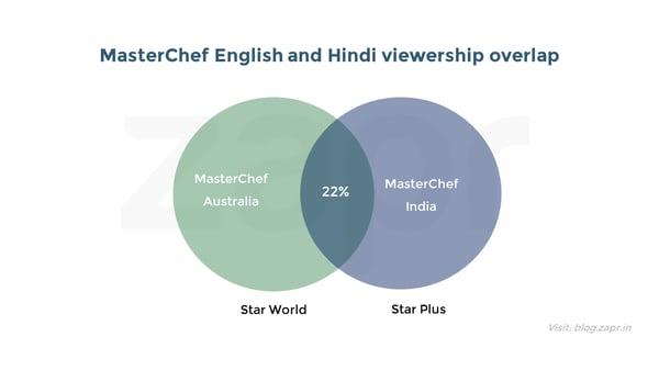MasterChef India - MC Aus overlap.png