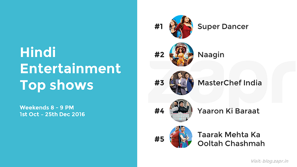 MasterChef India - top shows.png