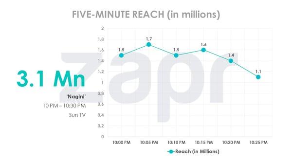 Sun TV's 'Nagini' attracts 3 1 million TV viewers