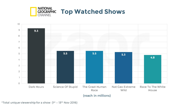 Nat Geo-top shows-17112016.jpg