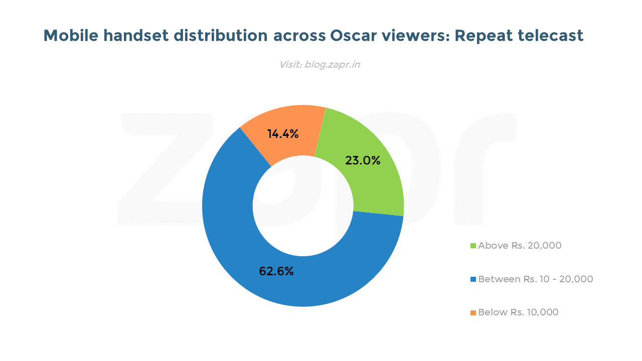 oscars device REPEAT.png