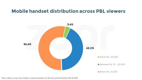 PBL - device split.png
