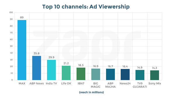 sony max-channels-ad viewership.png