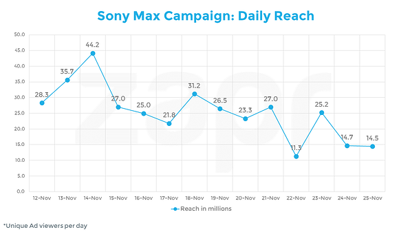 sony max-daily ad reach.png