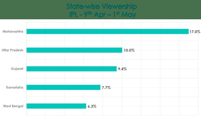 state-wise_IPL
