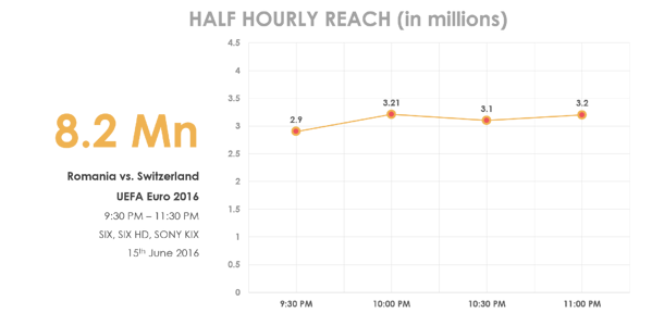 uefa2016-halfhourly-june15th-21062016.png