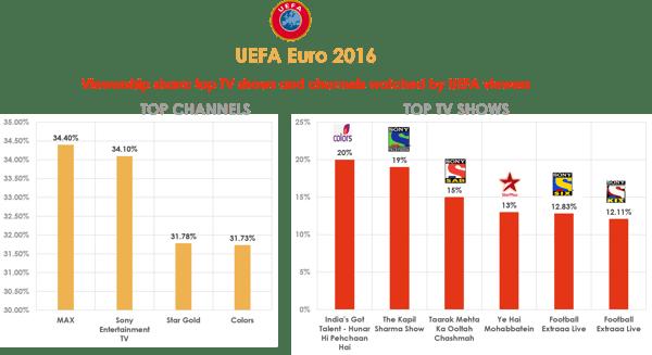 uefa2016-topshowsandchannels-june11-18-21-06-2016.png