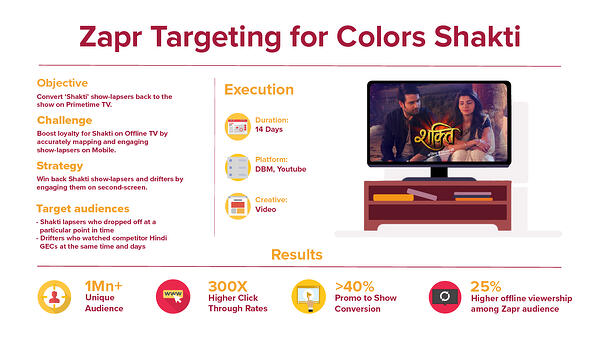 zapr colors shakti tv viewers show lapsers