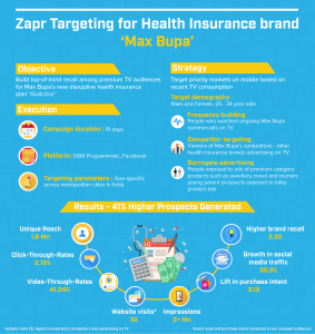 Max Bupa campaign with Zapr TV to Mobile
