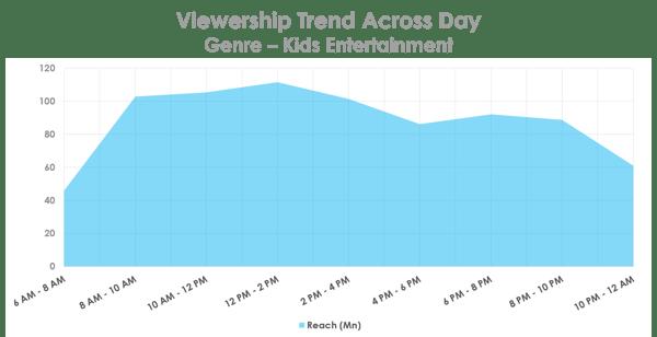viewership.trend.kids