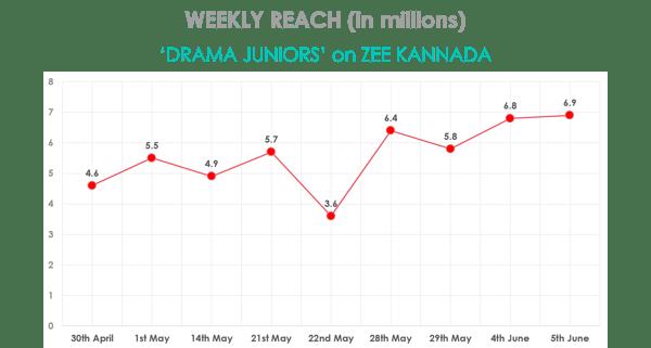 weeklyreach-dramajuniors-13-06-2016.png