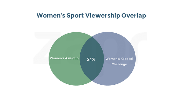 WomensAsiaCup-womensportsoverlaps.png