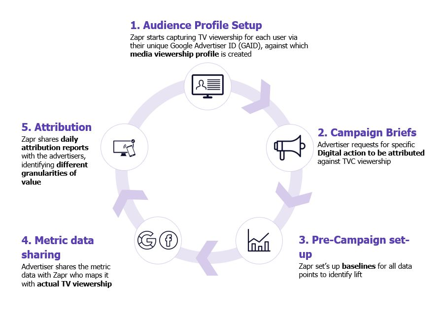 ad attribution cycle
