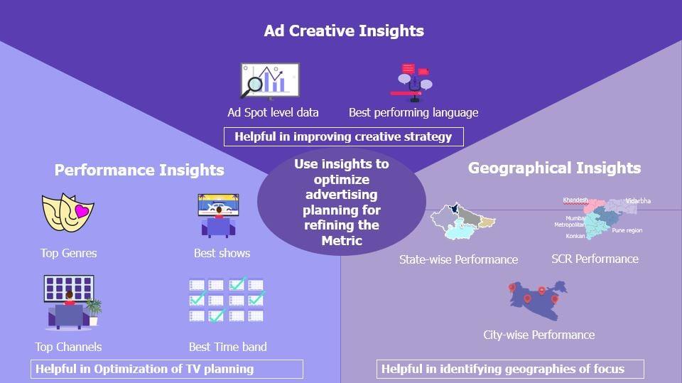 ad attribution insights