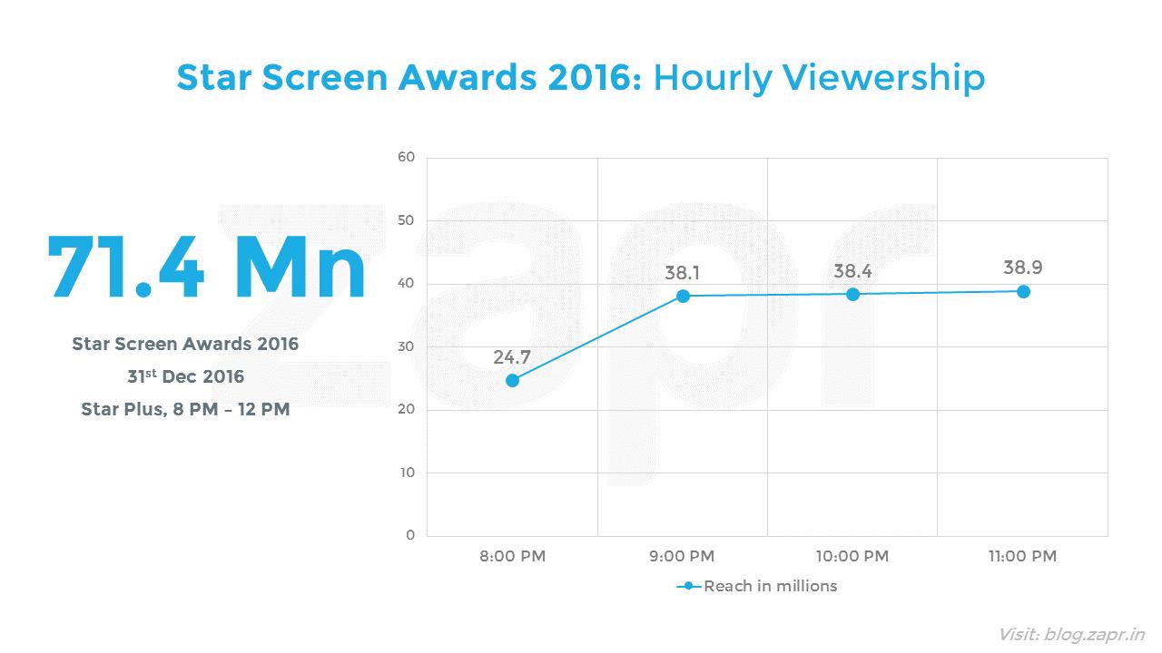 starscreenawards2016-hourly.png